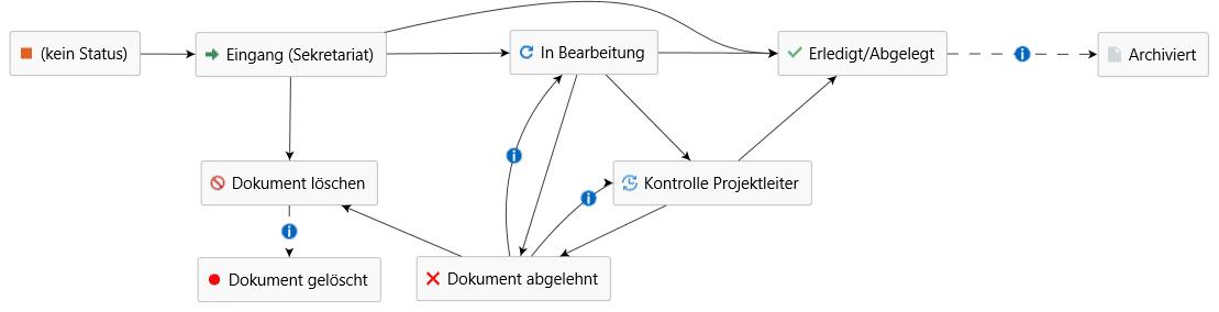 Geschäftsprozesse digitalisieren - Workflow Beispiel